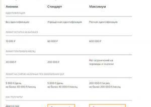 Лимиты для разных статусов пользователя