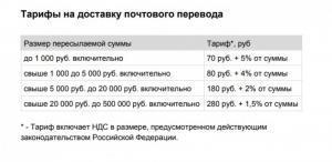 Тарифы почты