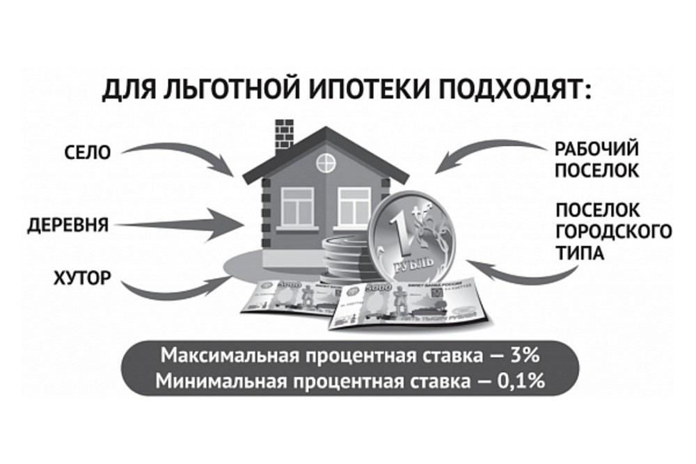 Какие районы подходят под сельскую ипотеку